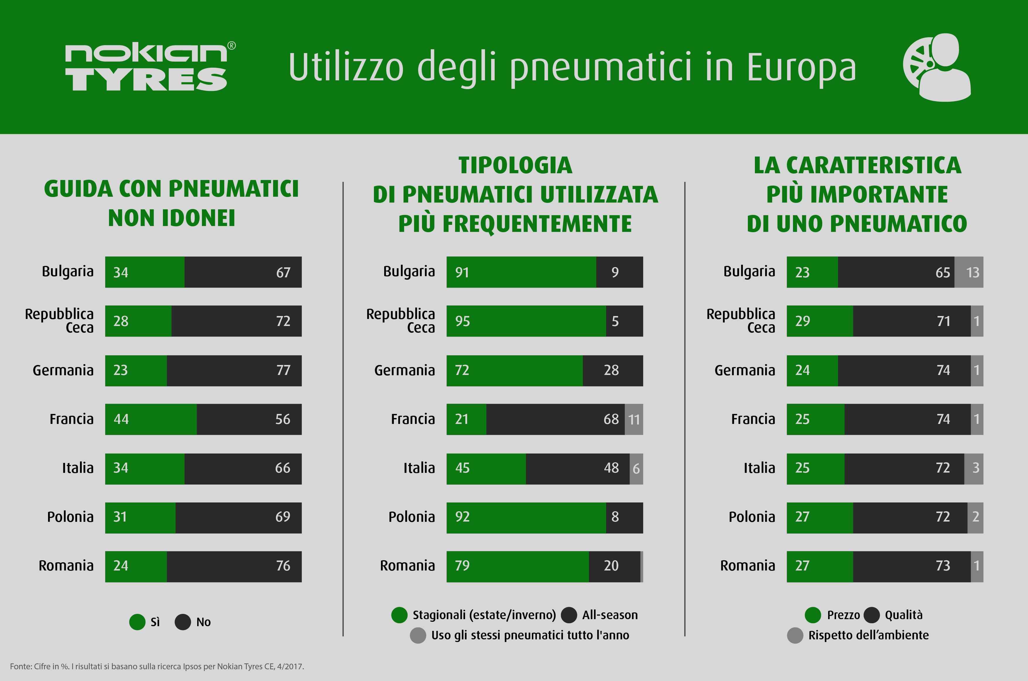 Nokian-Tyres-Infografica-Utilizzo-pneumatici
