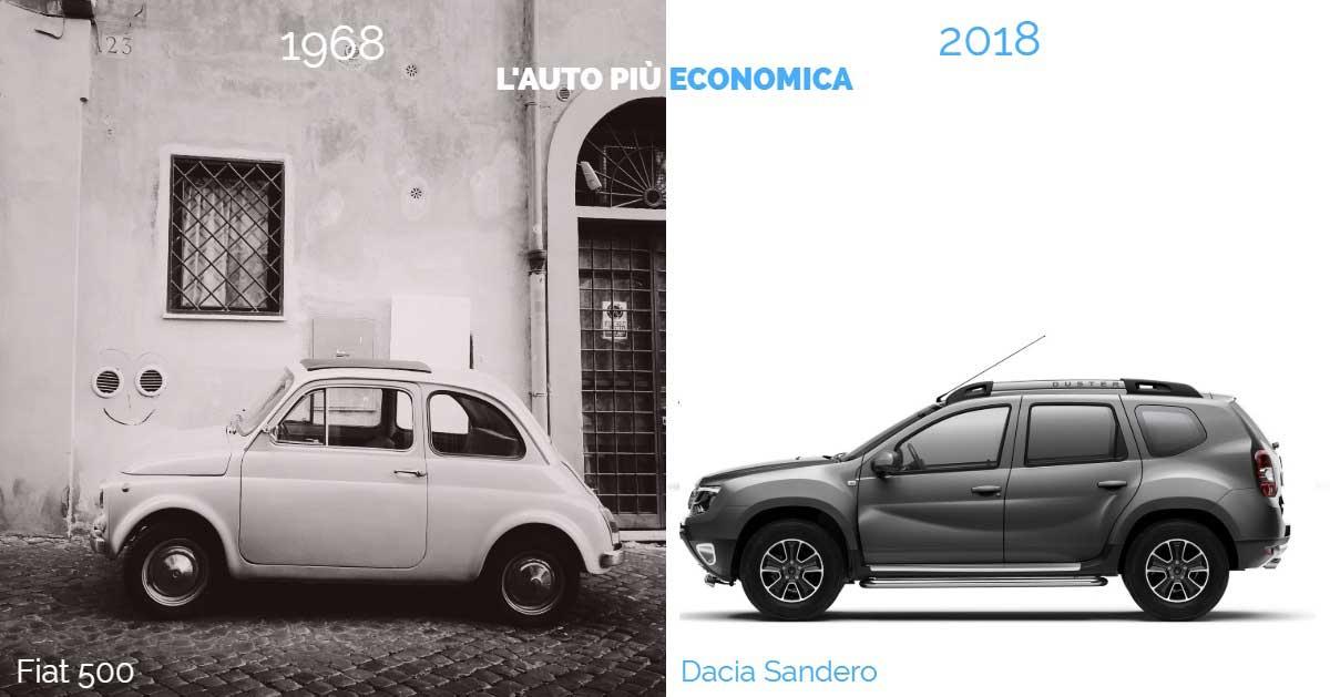 DriveK_auto_economica_2018