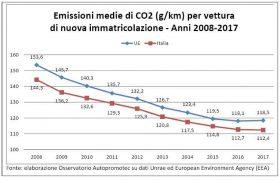 In Italia giù (-22,1%) le emissioni di CO2 da auto