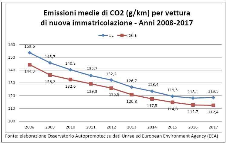 grafico-emissioni-2018