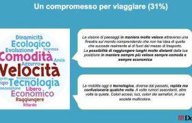 """Doxa: """"Sulla mobilità che cambia ci vuole più informazione"""""""