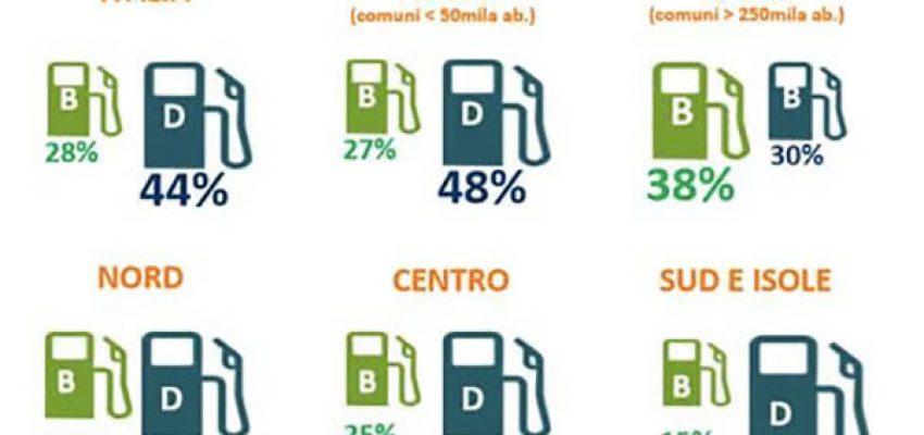 AutoScout24: il diesel resta la prima scelta nell'usato