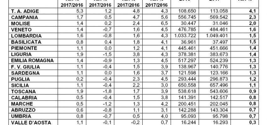 Moto in crescita nel 2017: +1,3%